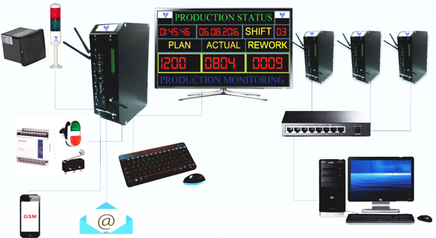 Production & Manufacturing Data Reporting Systems
